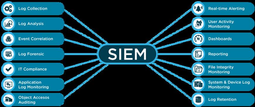 Diagrama-SIEM-AS-A-SERVICE-Nordstern-cib