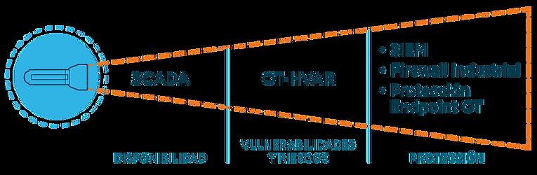Diagrama-OT-HVAR-Ciberseguridad-Industri