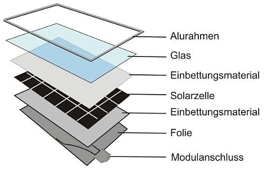 funktionsprinzip solardoktors webseite. Black Bedroom Furniture Sets. Home Design Ideas