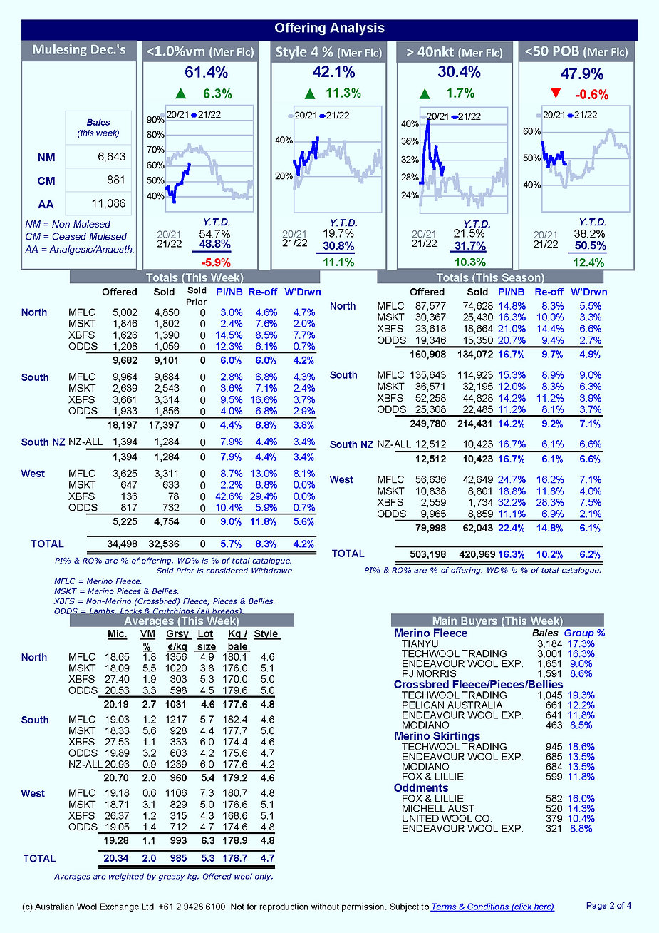 Weekly Market Report_Page_2.jpg