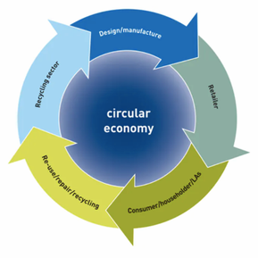 How to Finance a Circular Economy in the Modern World