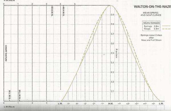 Walton Admiralty curve.jpeg