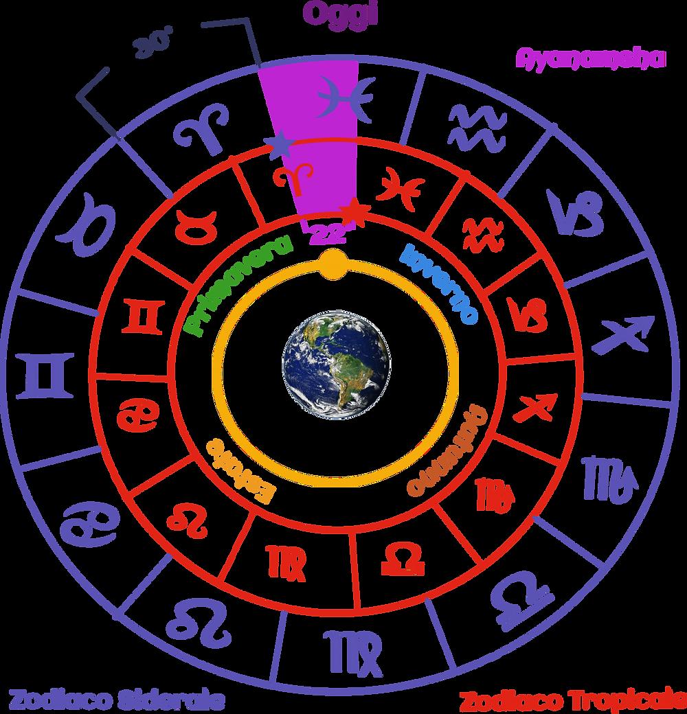 Zodiaco Siderale e Tropicale oggi