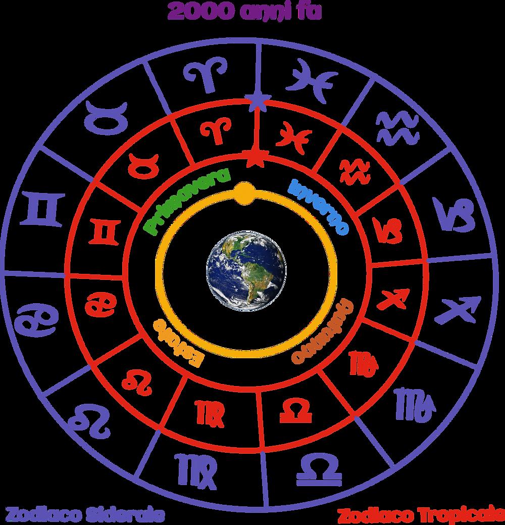 Zodiaco Siderale e Tropicale 2000 anni fa
