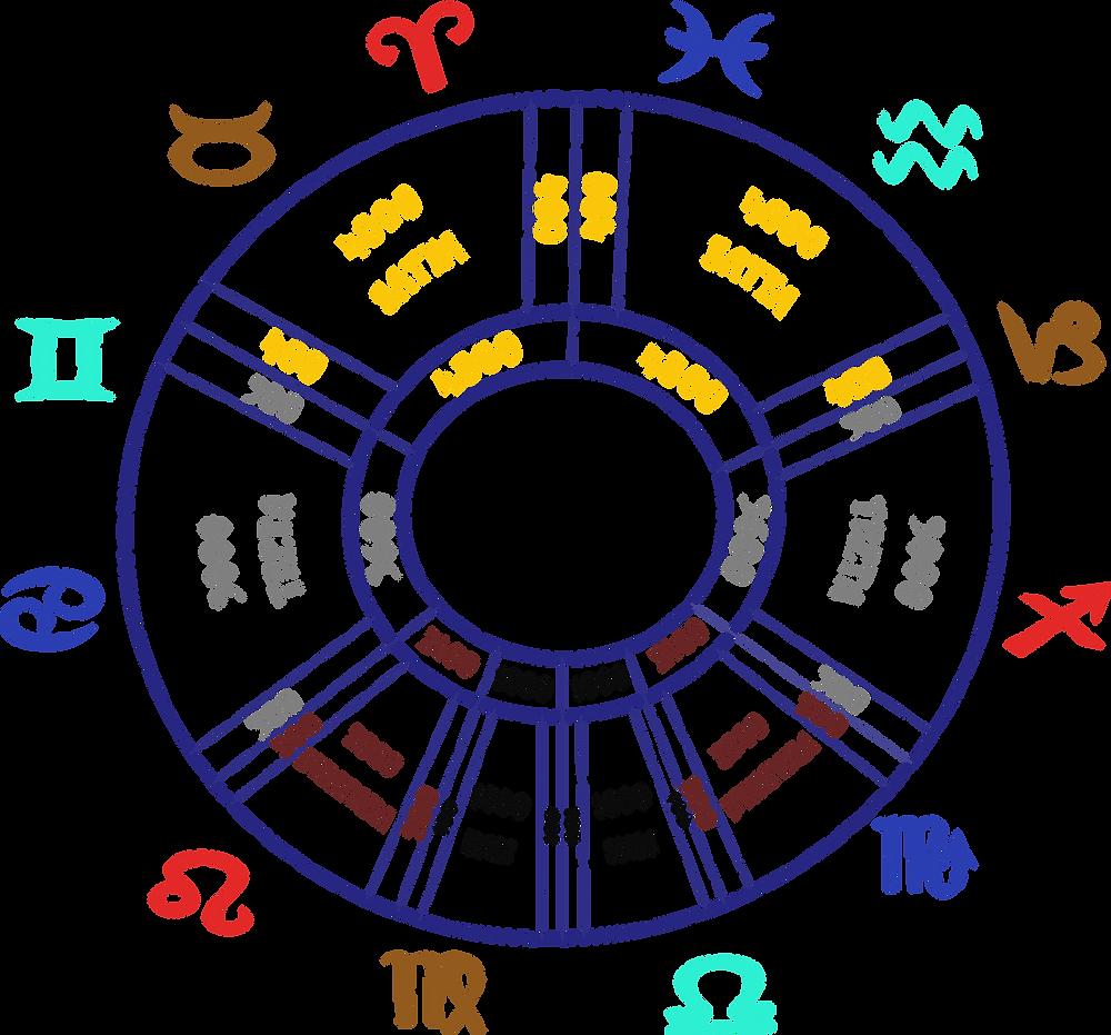 Il ciclo degli Yuga