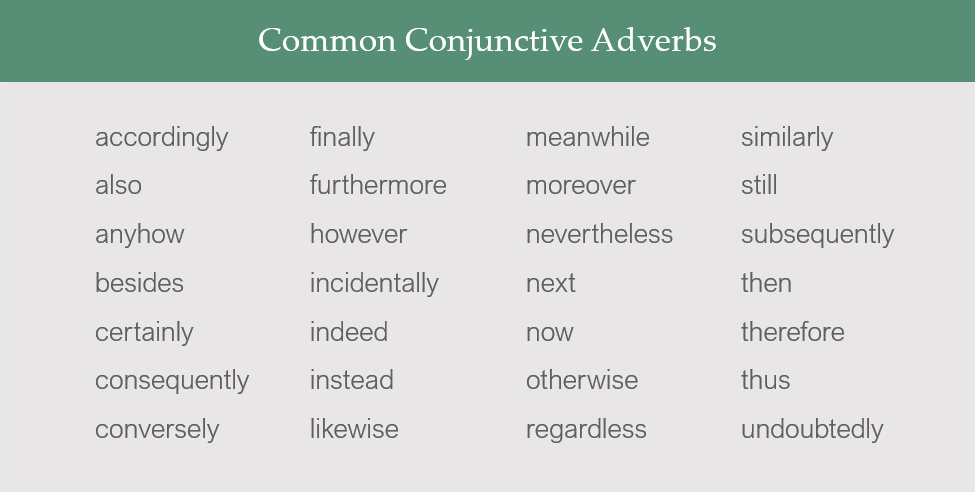 Common Conjunctive Adverbs: accordingly, also, anyhow, besides, certainly, consequently, conversely, finally, furthermore, however, incidentally, indeed, instead, likewise, meanwhile, moreover, nevertheless, next now otherwise, regardless, similarly, still, subsequently, then, therefore, thus, undoubtedly