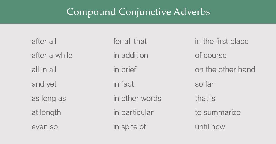 Compound Conjunctive Adverbs: after all, after a while, all in all, and yet, as long as, at length, even so, for all that, in addition, in brief, in fact, in other words, in particular, in spite of, in the first place, of course, on the other hand, so far, that is, to summarize, until now