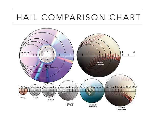 hail-comparison-chart.png