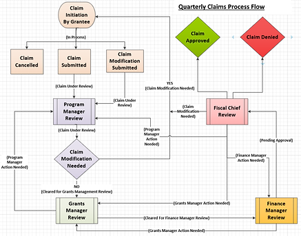 08_GMS_Visio_Claims.png