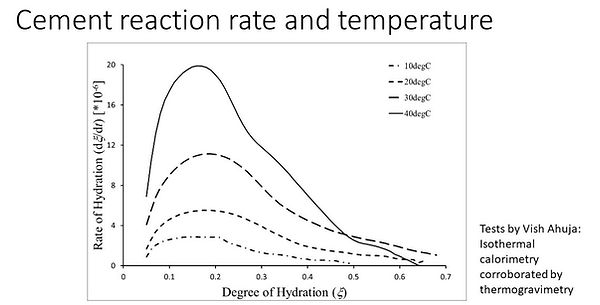 Hydration rate graph_edited.jpg