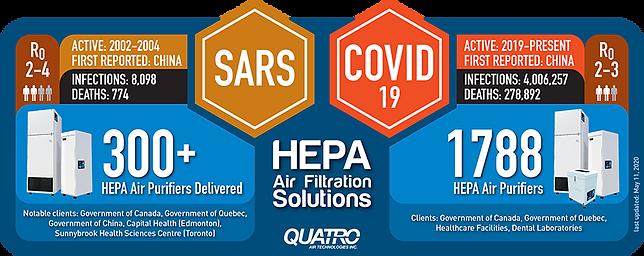 SARS-vs-COVID19-HEPA-air-purifiers-Quatr