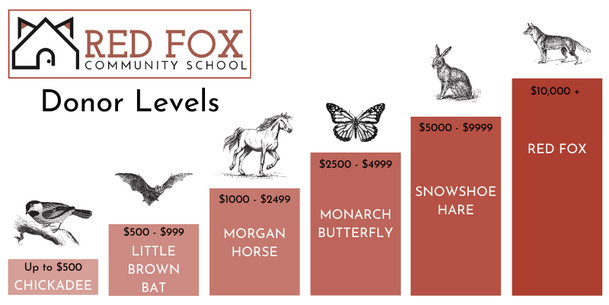 RFCS Donor Levels.png