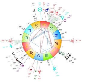planetes en exaltation www.astro-couleurs.com