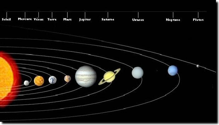 ordre des planètes en partant du Soleil