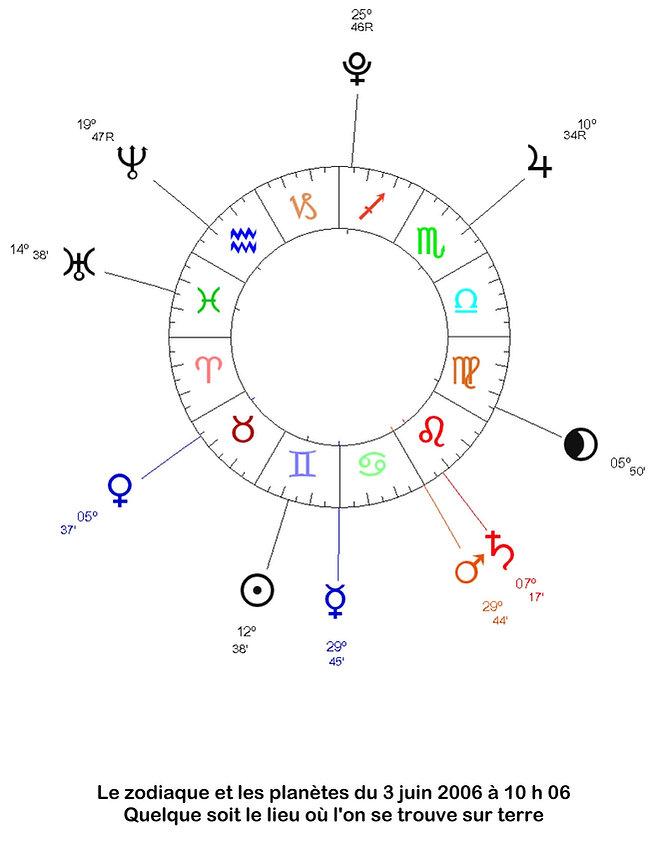 carte du ciel signes astrologiques et planètes