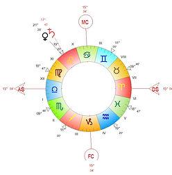 www.astro-couleurs.com conjonction séparative Saturne Venus