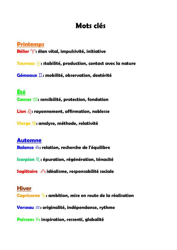 les signes astrologiques et les saisons