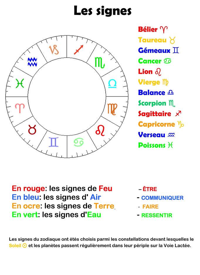 les 4 éléments en astrologie