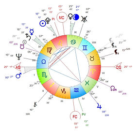 planetes domiciles www.astro-couleurs.com