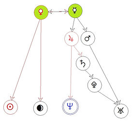 Vénus, Soleil, Mercure boucle-tête, Neptune, Lune, Uranus queue