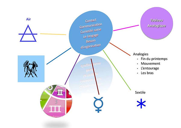 www.astro-couleurs.com fin du printemps mind map