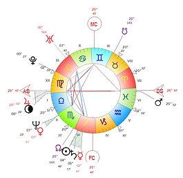 www.astro-couleurs.com Maison 3  gemeaux fin printemps