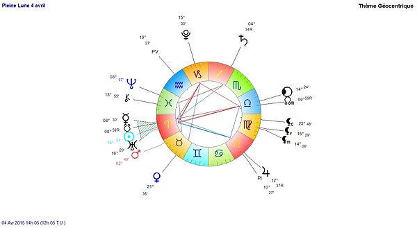 axe Bélier/Balance