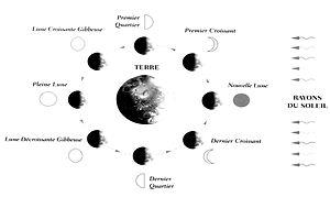 phases de la lunaison www.astro-couleurs.com