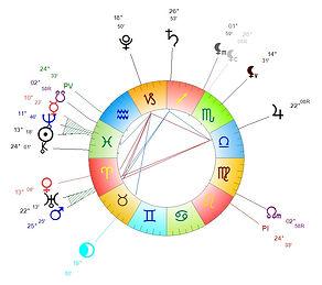 Astrologie 3 mars 2017 Jupiter rétrograde opposé Uranus
