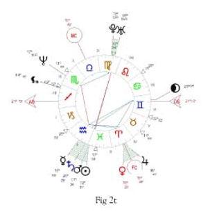 carte du ciel exemle analogie debut printemps 2 www.astrologie-couleurs.com