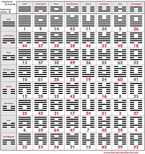 tabelau 64 hexagrammes