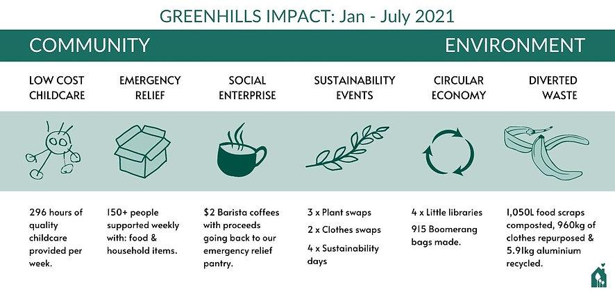 GREENHILLS Infographic #2.jpg