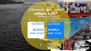 Πανδημία και Ελληνικές Εξαγωγές   Άνοδος 2,9% το 2020 χωρίς τα πετρελαιοειδή και τα πλοία