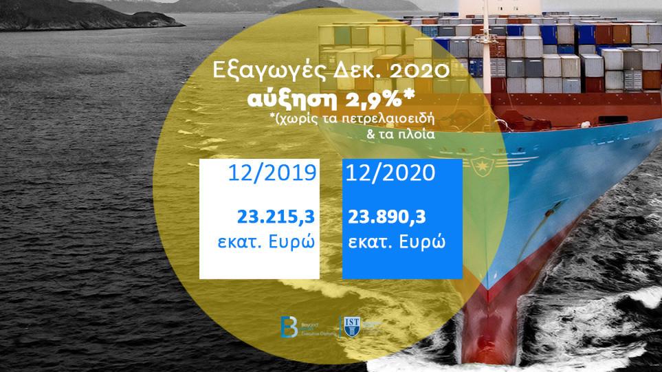 Ελληνικές Εξαγωγές 2020