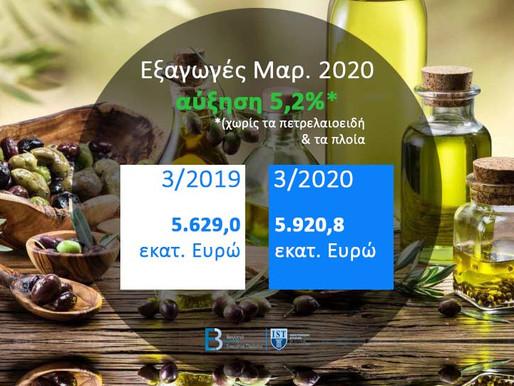 Αύξηση των Εξαγωγών παρά τον Κορονοϊό: Ελληνικές Εμπορευματικές Συναλλαγές, Μαρ. 2020 (πηγή: ΕΛΣΤΑΤ)