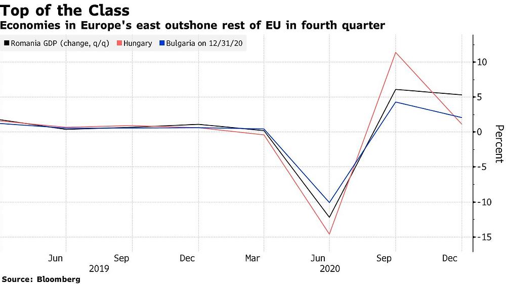 Η οικονομία της Ρουμανίας ξεπερνά την υπόλοιπη ΕΕ εν μέσω της Πανδημίας