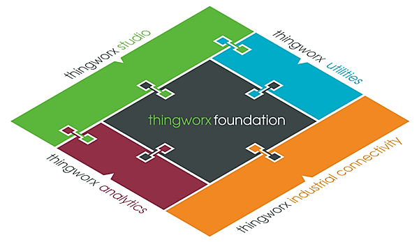 Core components of thingworx IoT platform