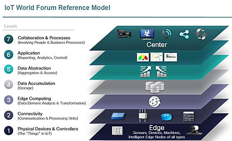 IoT World Forum Reference Model showing the levels of the IoT Process