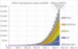 468px-2020_coronavirus_cases_outside_Chi