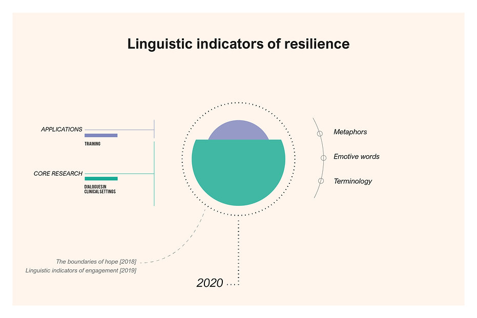 2_linguistic-resilience.jpg