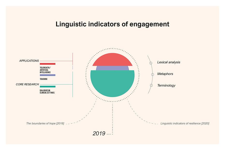1_linguistic-engagement.jpg