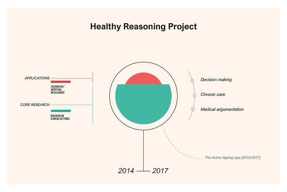 9_healthy-reasoning-project.jpg