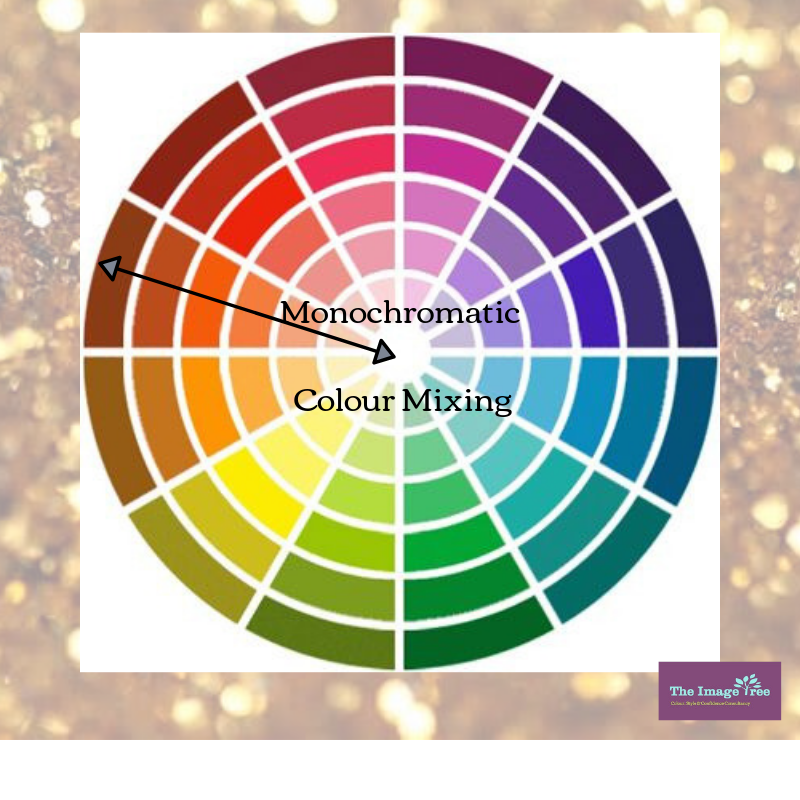 Monochromatic Colour Mixing; The Image Tree