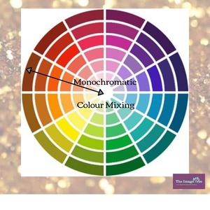 Monochromatic Colour Mixing; The Image Tree