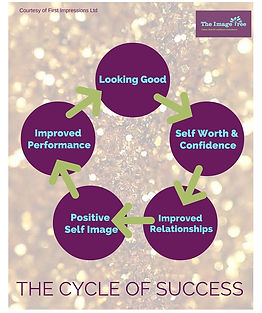 The Cycle of Success,How I Can Help You,The Image Tree