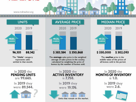 What a year in 2020.....for real estate
