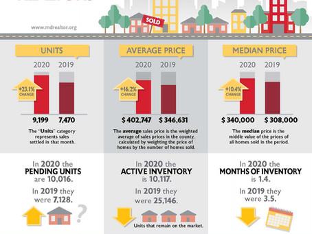 Maryland Housing Statistics September 2020