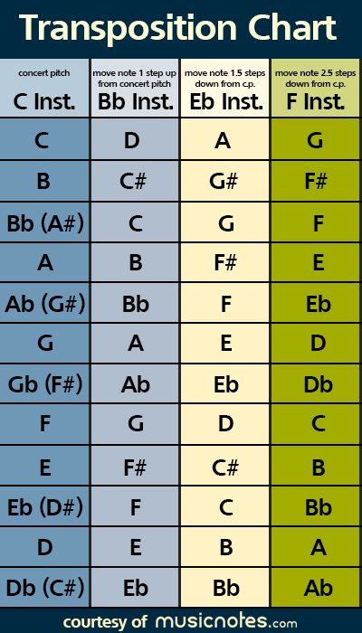 Transposing Instruments .jpg