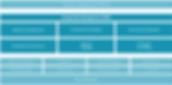 Arkitekturen i lösningen Enoro Energy Data Management, med omfattande plattformar från Enoro