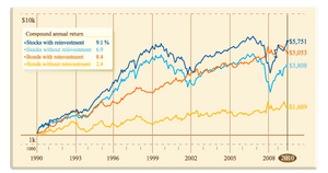 Difference between reinvesting and not reinvesting dividends charts returns